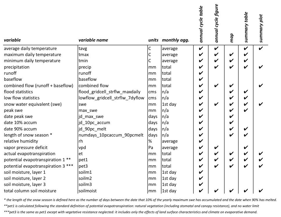 variable list